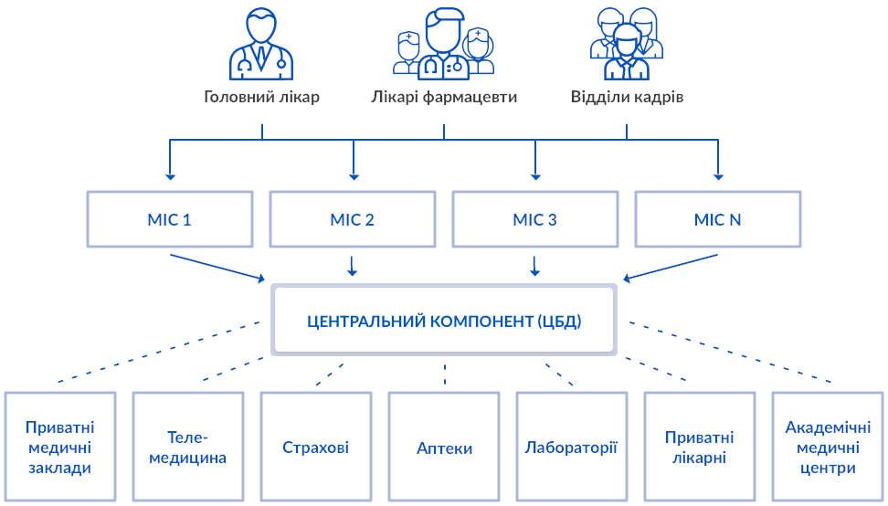 Архітектура системи e-Health